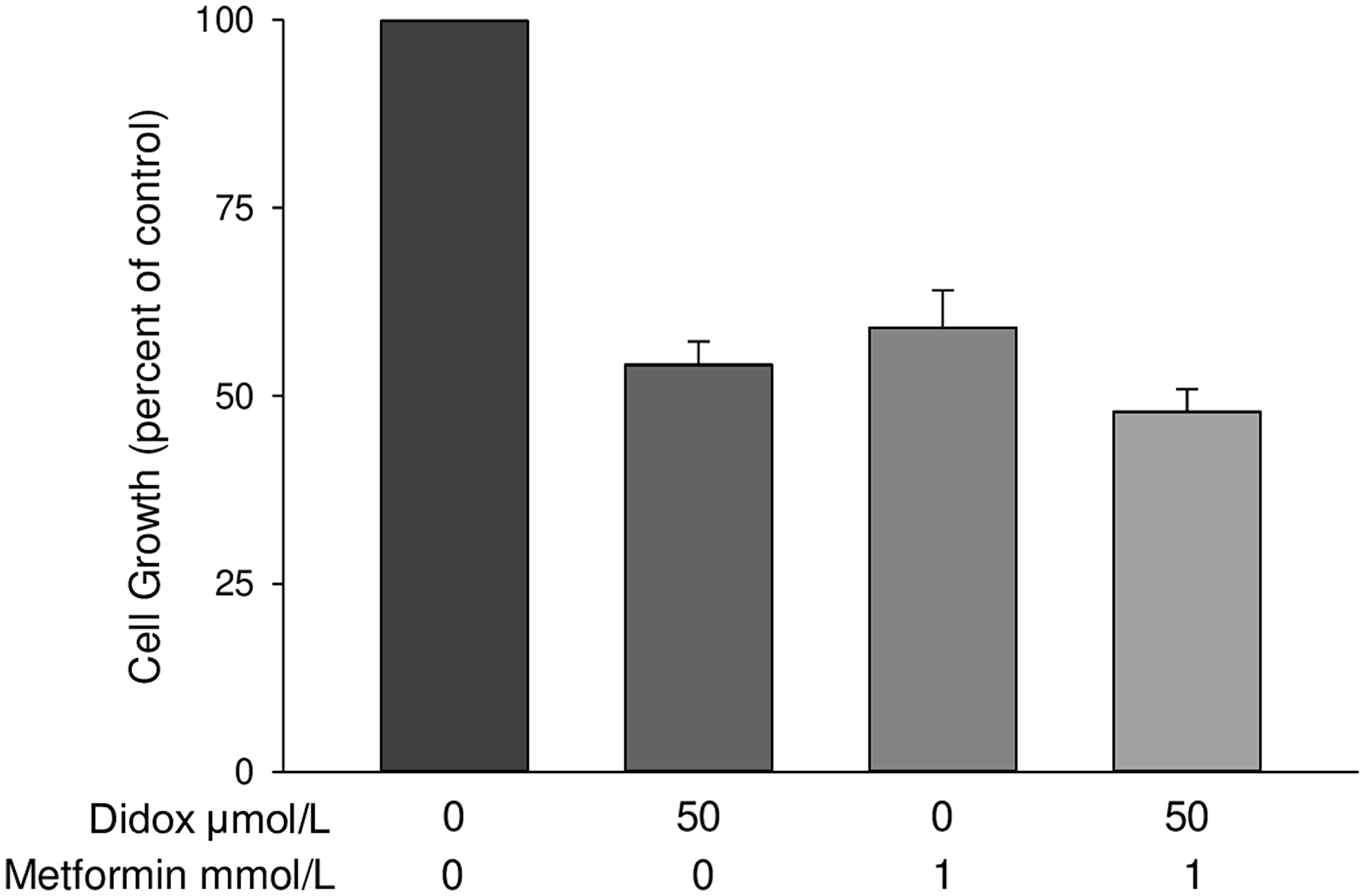 Metformin does not enhance the cytotoxicity of the RR inhibitor Didox.