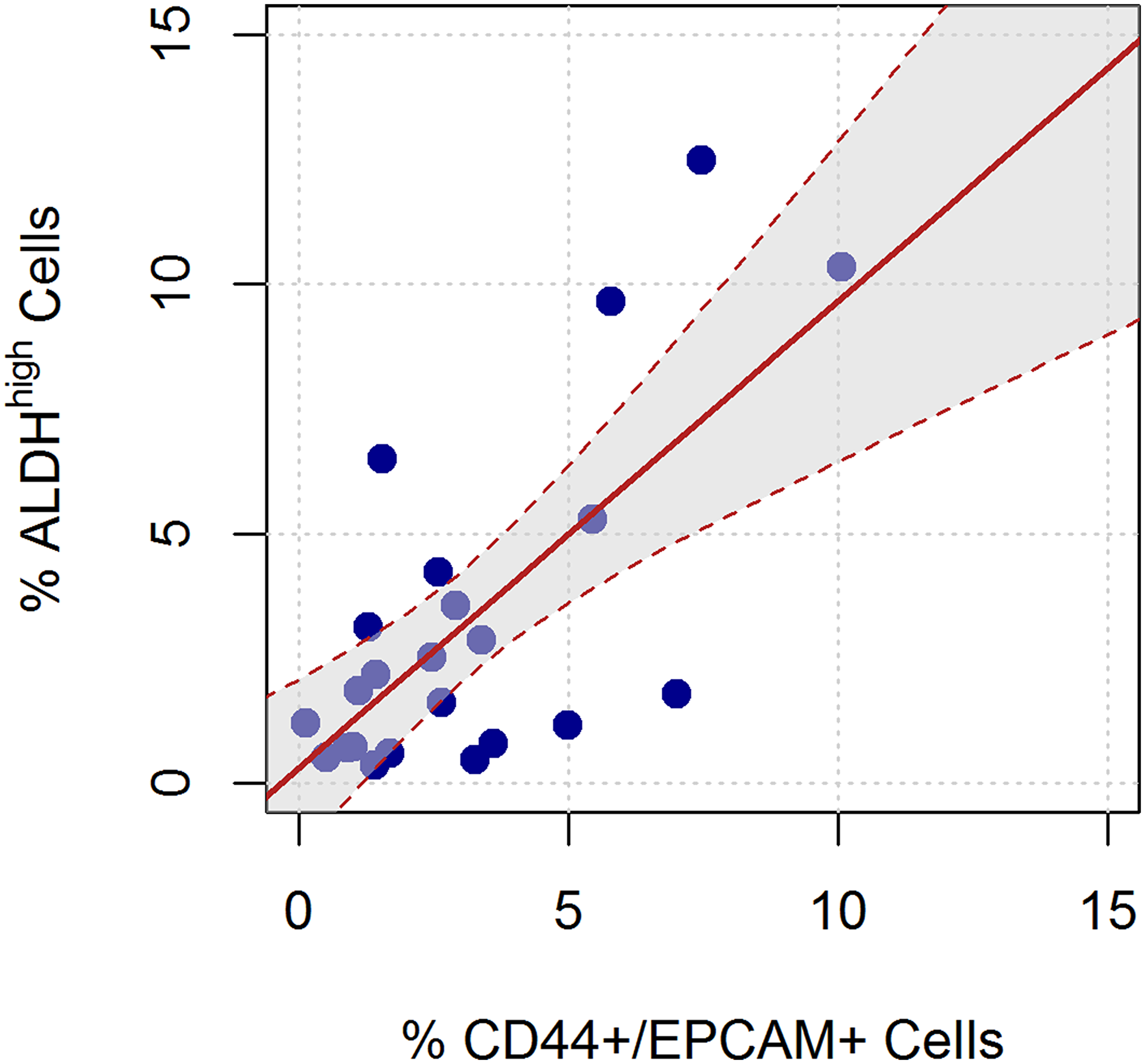 Linear relation between the ALDHhigh and CD44+/EPCAM+ sorted cells.