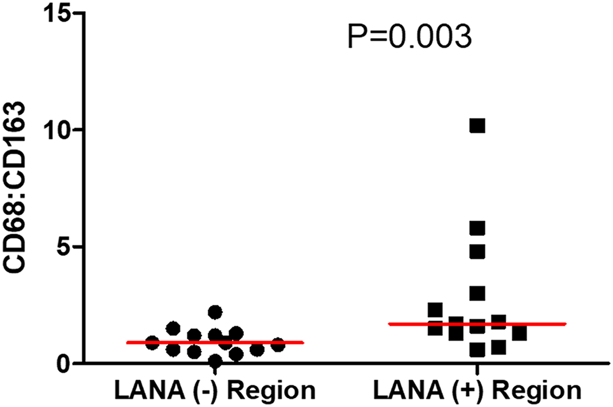 The ratio of CD68 to CD163 cells in LANA+ and LANA- regions of KS biopsies.