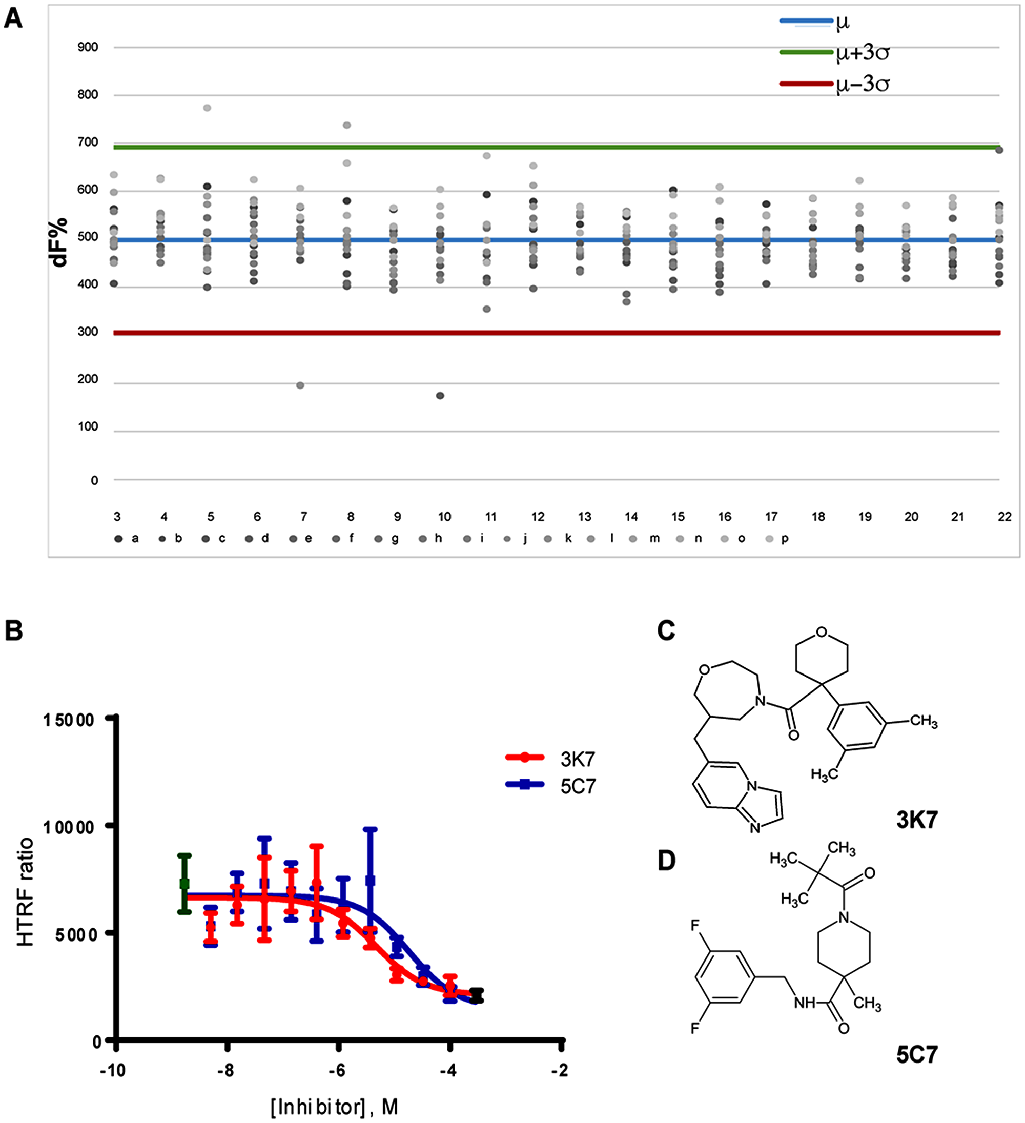 Primary HTRF screen identified dose-dependent inhibitors of the SCL-LMO2 PPI.