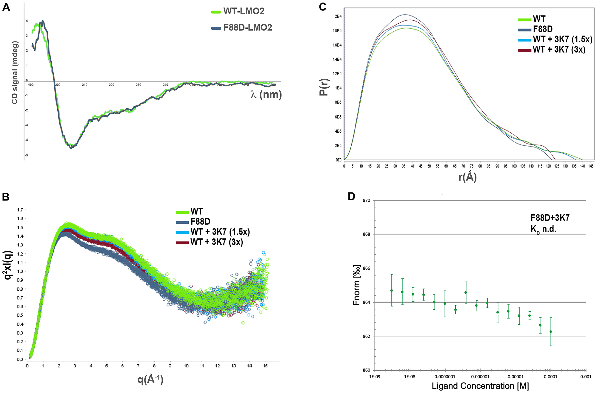 3K7 induces a change in LMO2 conformation comparable to LMO2-F88D.