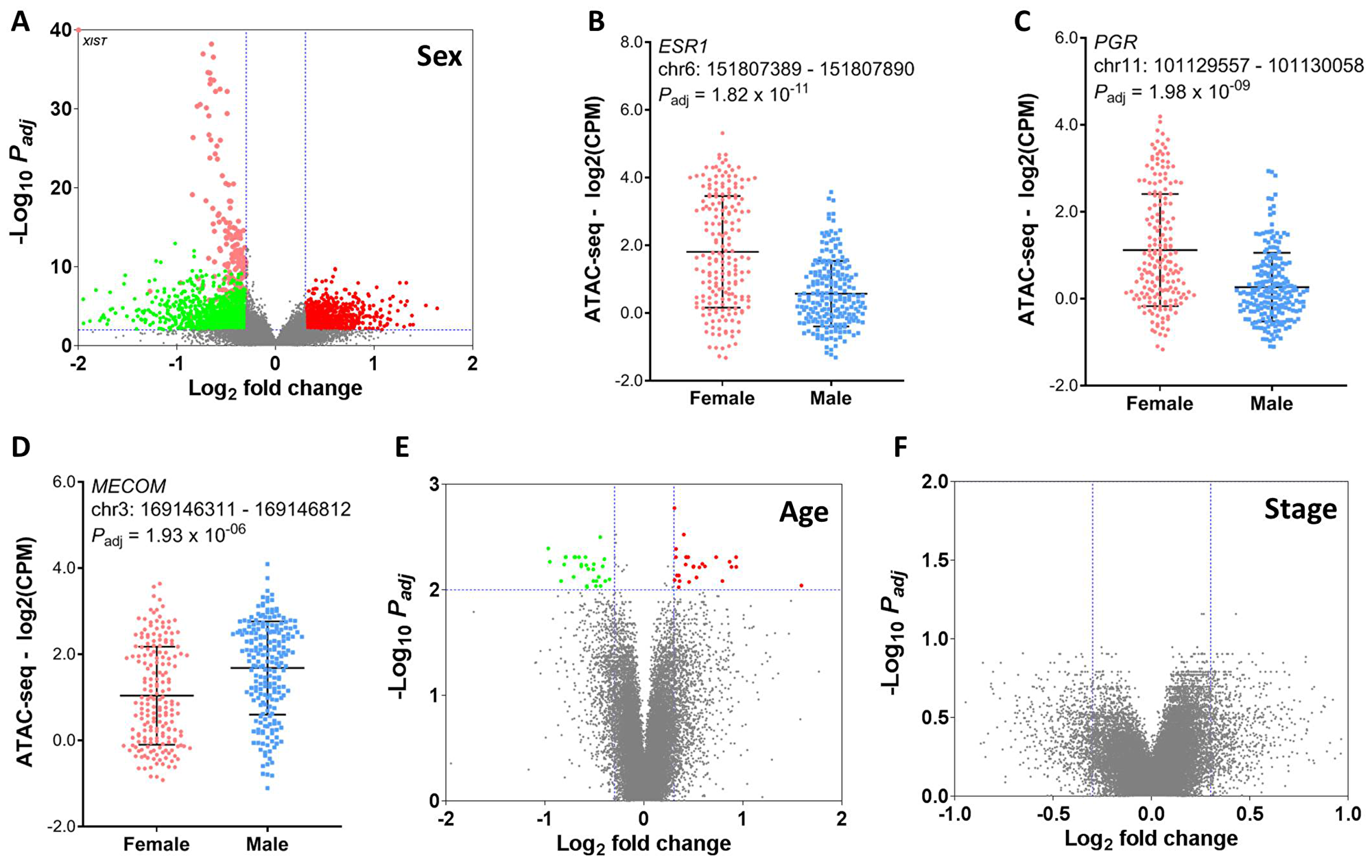 Association of chromatin accessibility with patient demographics.