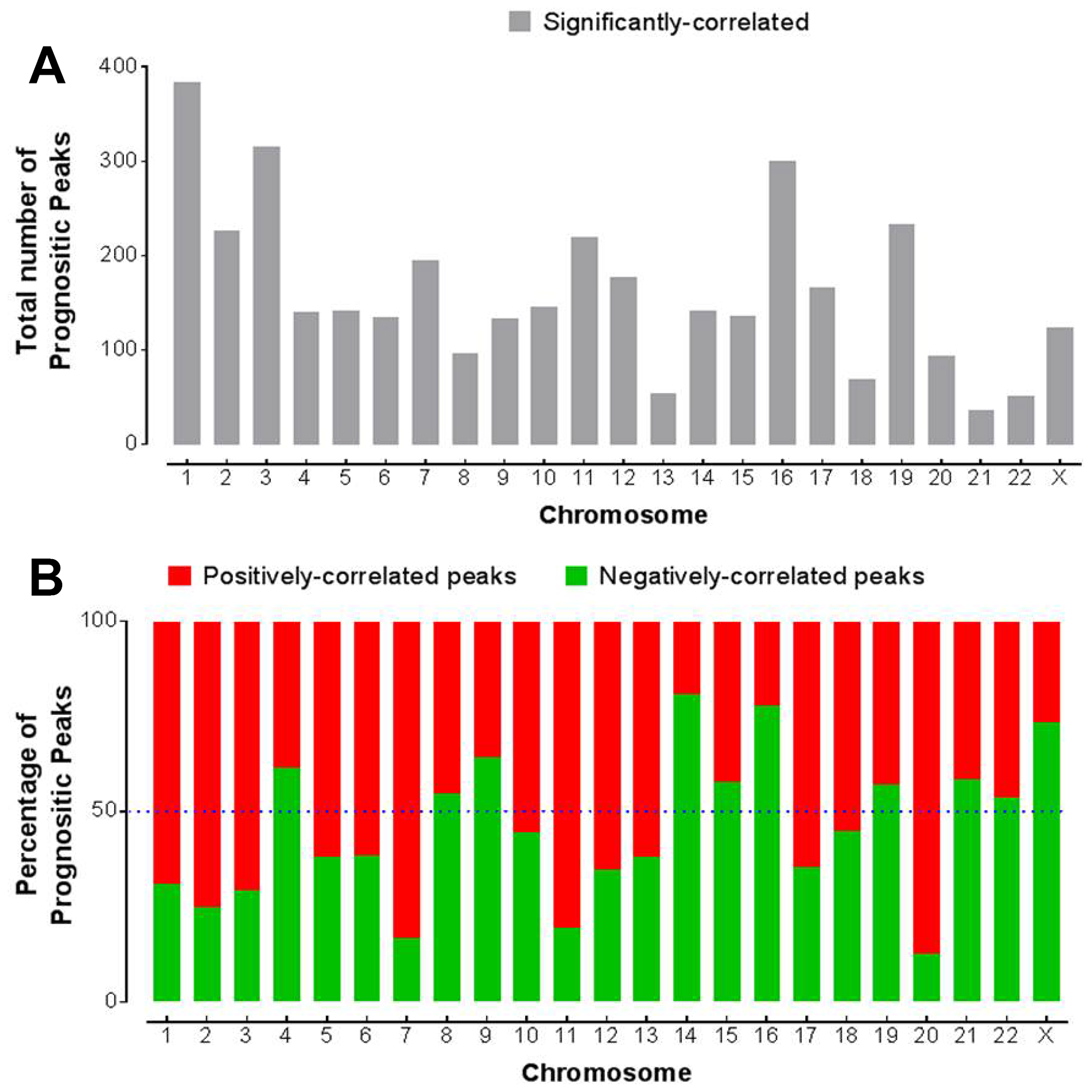 Association of chromatin accessibility with survival.