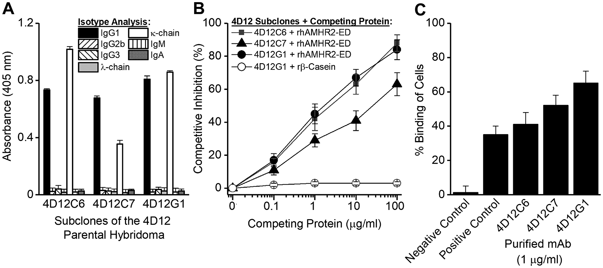 Generation of mAbs specific for rhAMHR2-ED.
