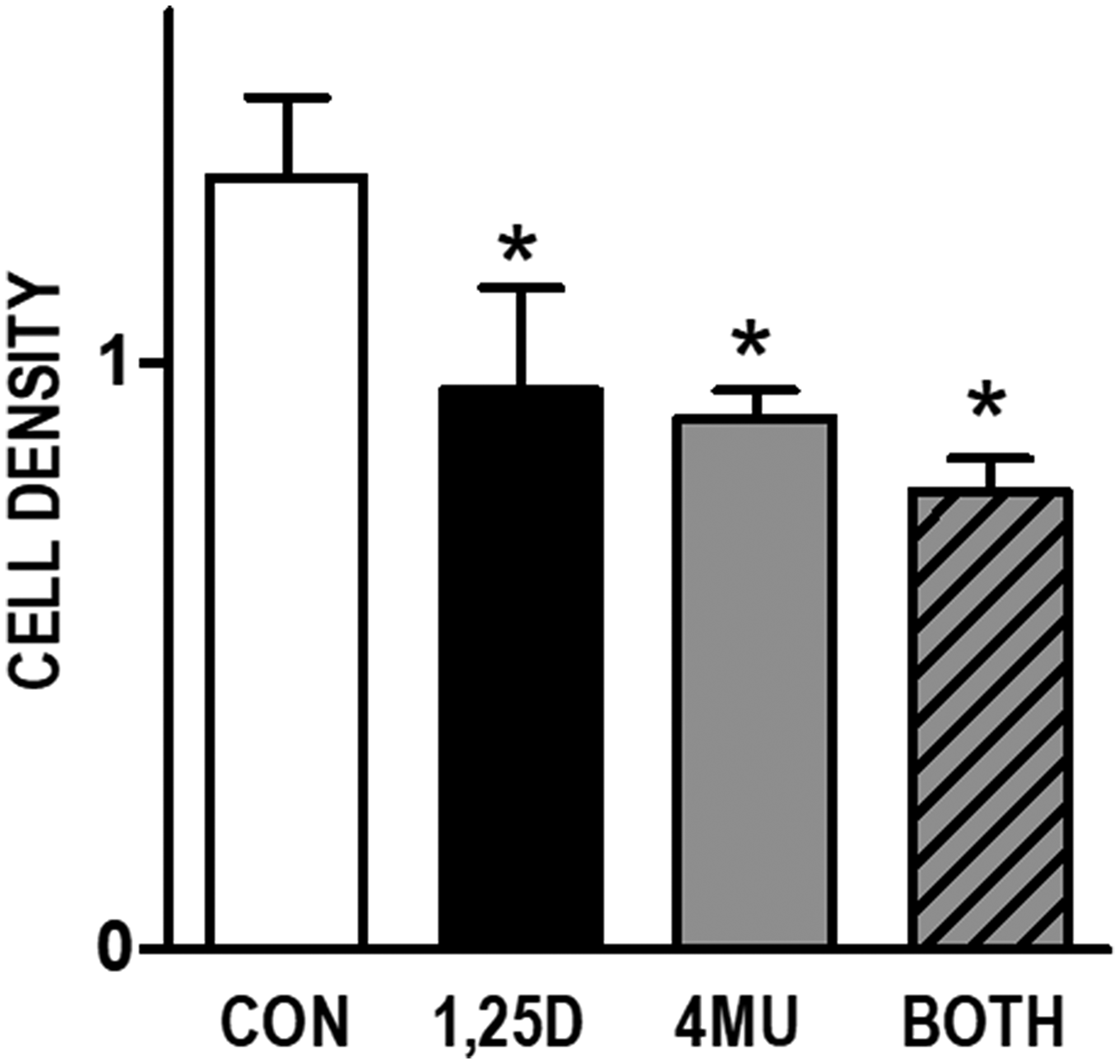 Effects of HA synthesis inhibitor 4MU and 1,25D3 on growth of WT145 cultures.