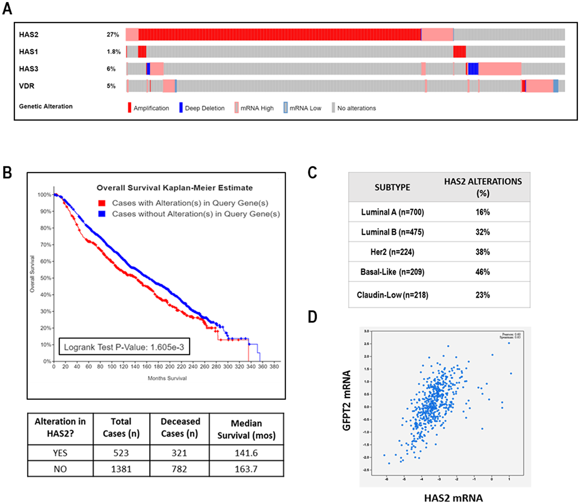 Clinical relevance of HAS2 in TCGA METABRIC dataset of human breast cancer.