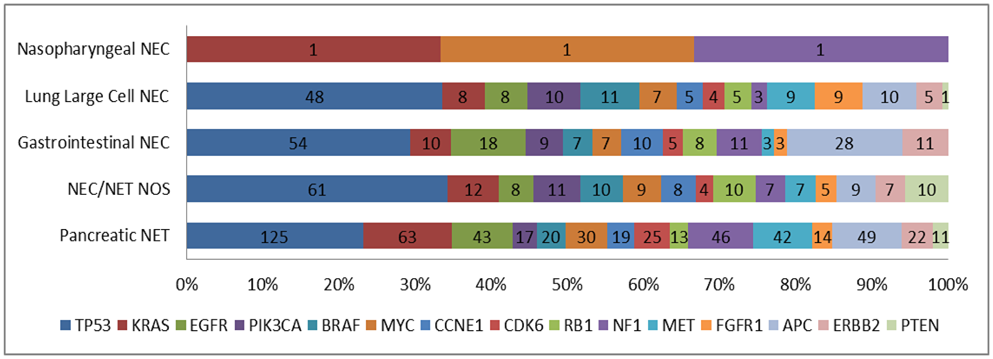 Genomic alterations stratified by tumor type.