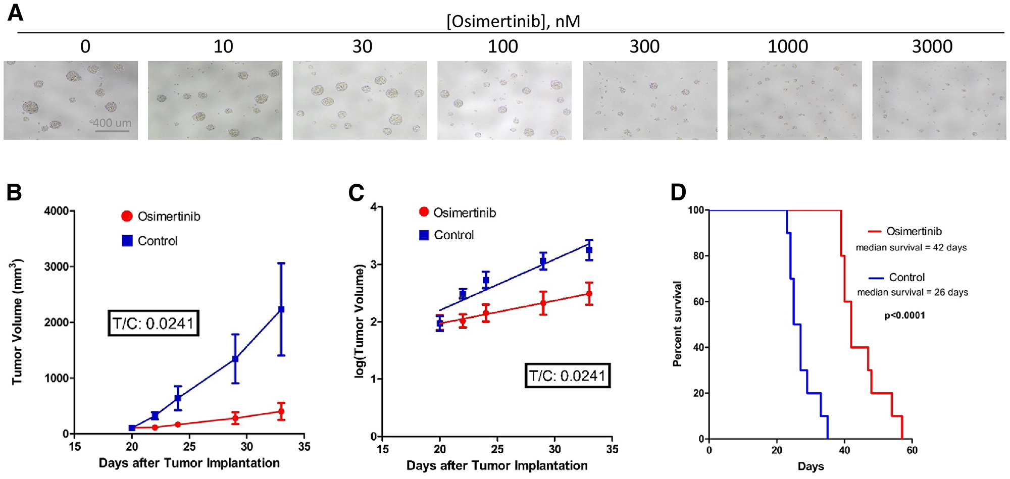 Osimertinib inhibits EGFRvIII+ GBM growth in cell culture as well as in xenograft models.