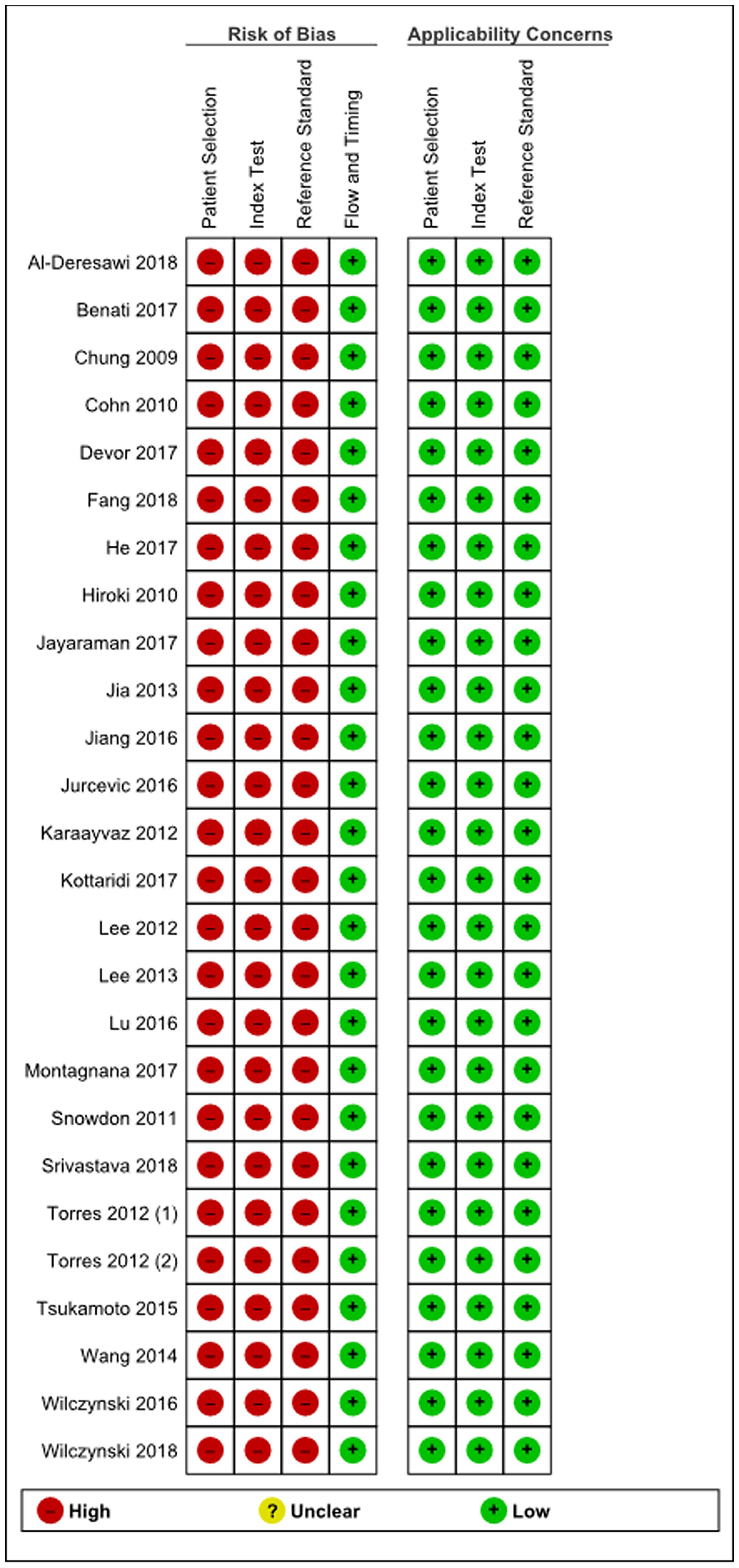 Summary of bias risk assessment results for QUADAS-2.