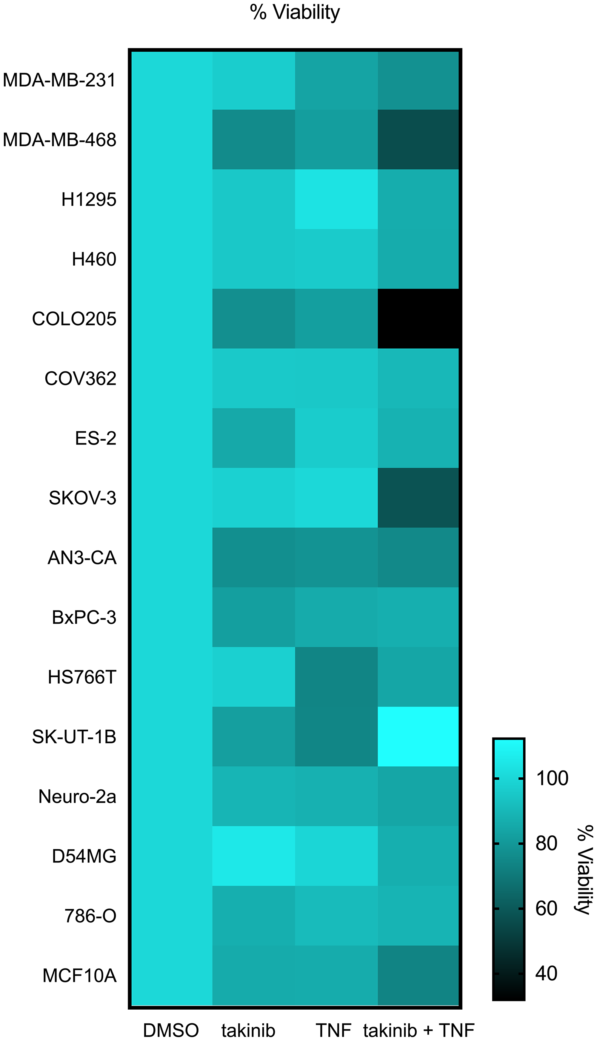 The anti-cancer effects of takinib in vitro is shown across various cell lines.