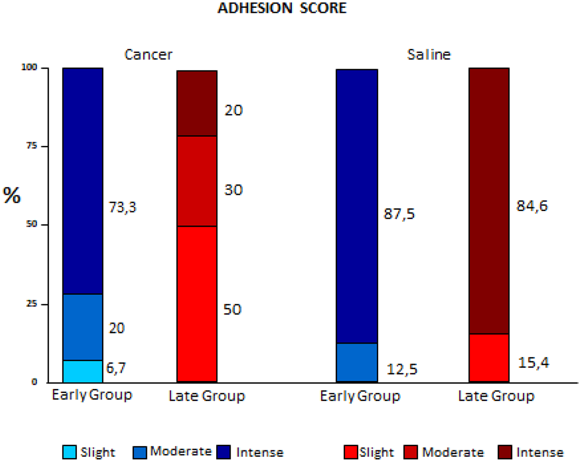 Comparison of variation of adhesion scores between early and late pleurodesis and between cancer and saline groups.