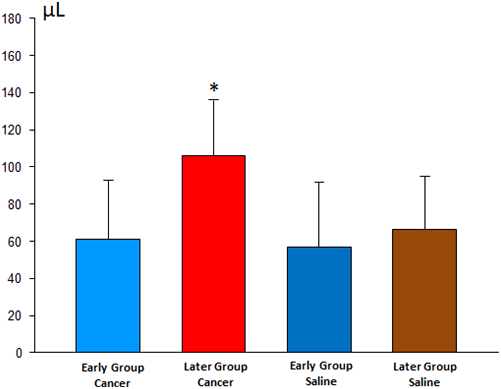 Volume of pleural effusion in the early and late stages of pleurodesis between the cancer and saline groups.