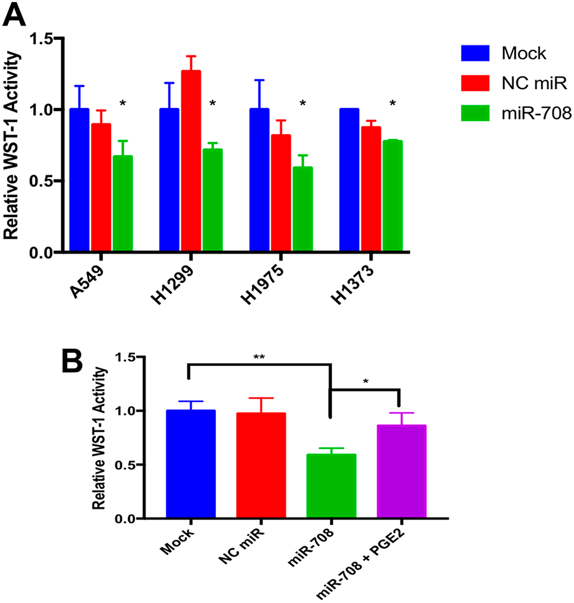 miR-708 suppression of PGE2 production reduces cellular metabolism in lung cancer cells.