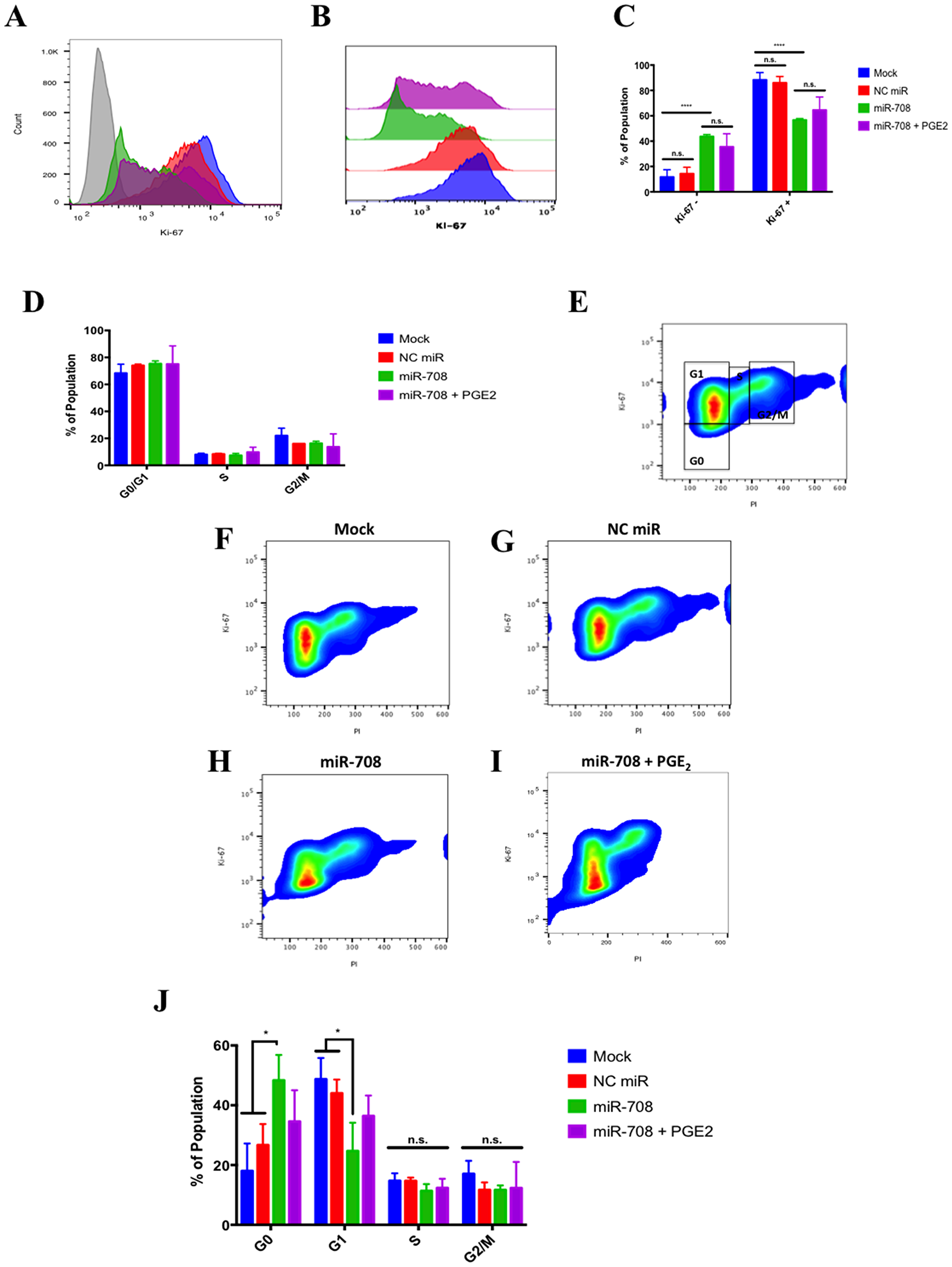 miR-708 attenuates proliferation in A549 cells partially through targeting of AA signaling.