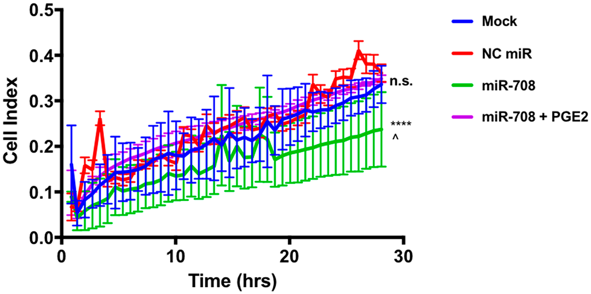 miR-708 reduction of A549 cellular migration is mediated through the AA signaling pathway.