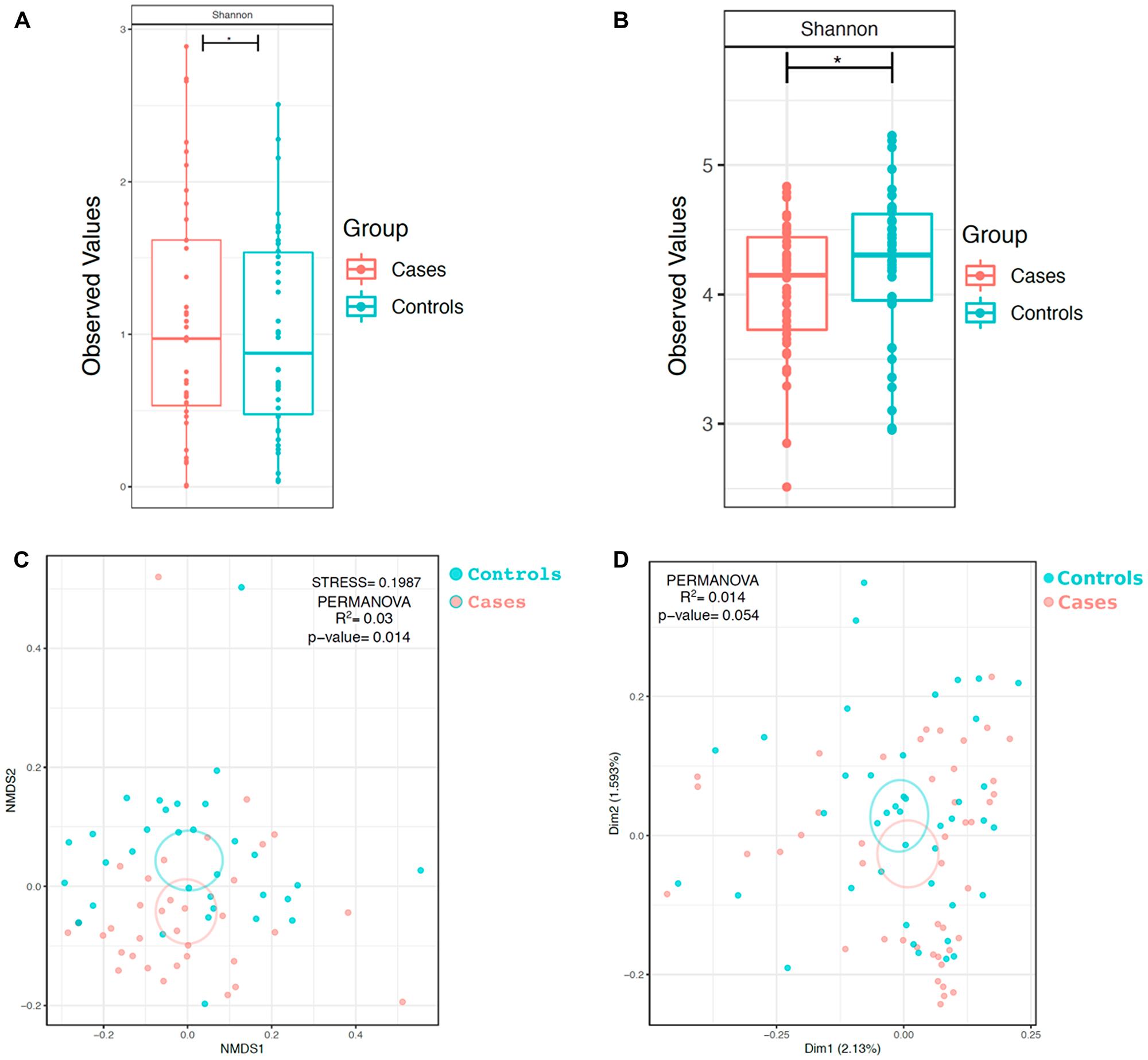 α and β-diversity of bacterial and fungal communities in HNSCC participant versus control participant oral wash.
