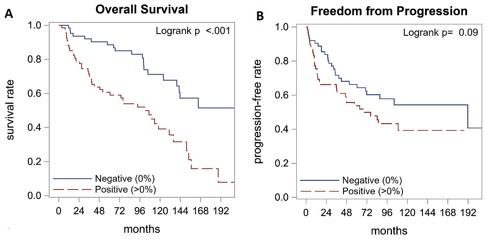 Survival outcomes by survivin expression.