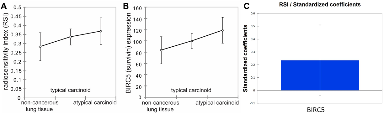Survivin expression and radio-sensitivity index (RSI) in non-cancerous lung tissues, typical carcinoid, and atypical carcinoid.