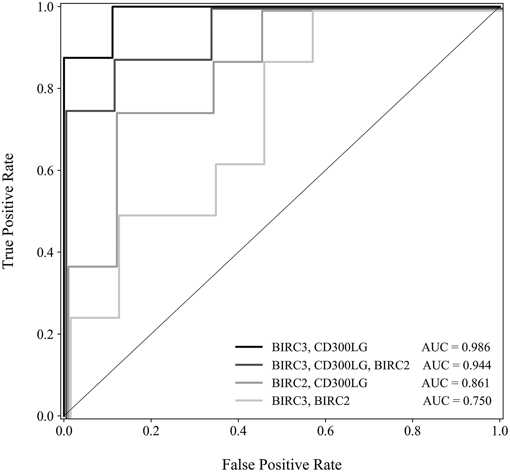 Receiver operating characteristic curve comparing 4 models–models based on each combination of the top 3 genes were evaluated for sensitivity and specificity.