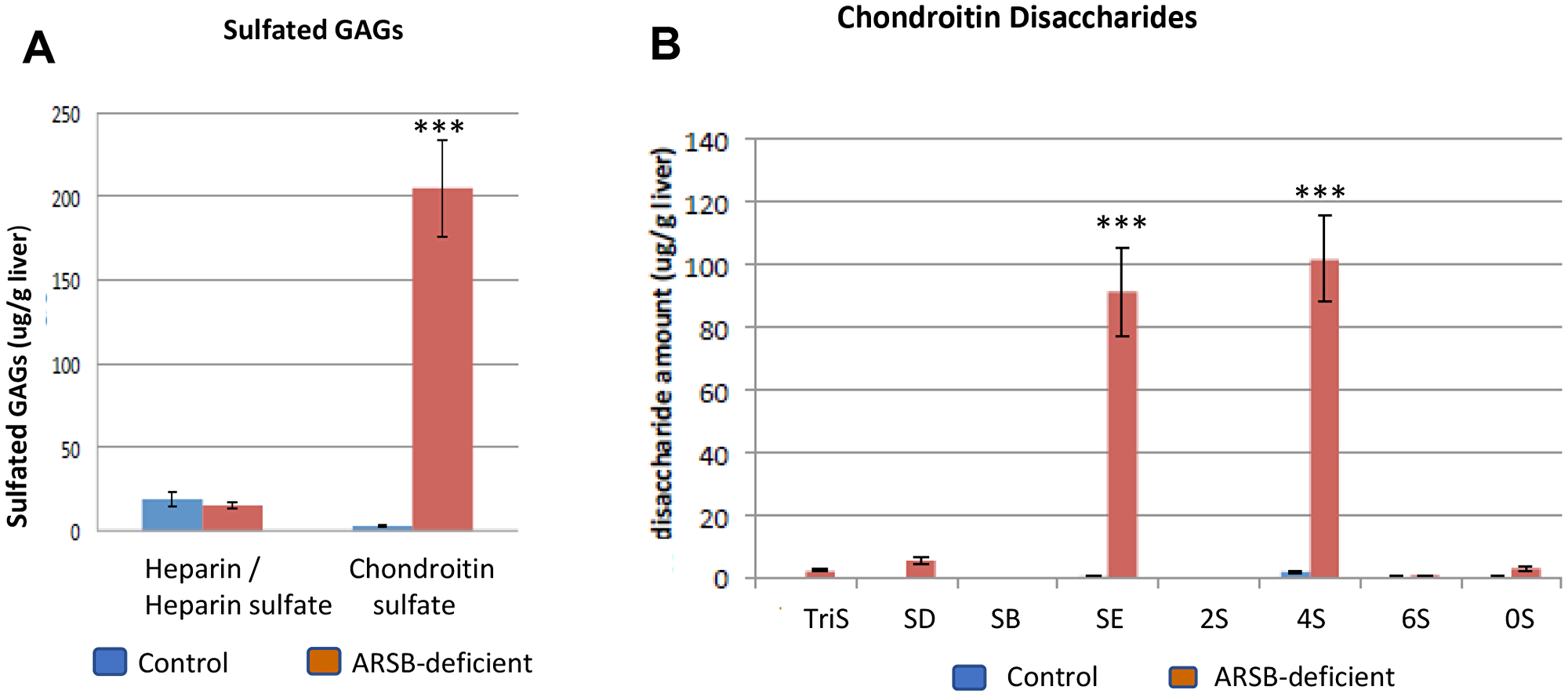 Disaccharide analysis shows increases in chondroitin sulfate E and chondroitin 4-sulfate disaccharides in ARSB-null mouse.