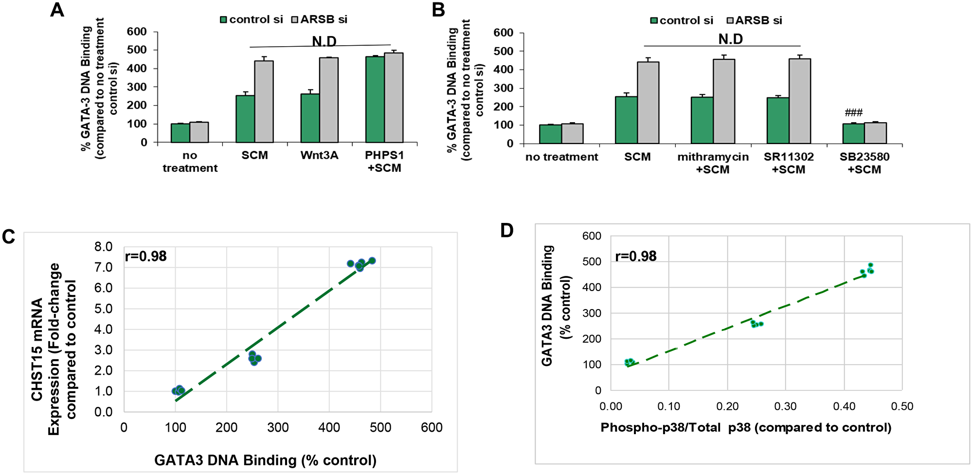 GATA-3 DNA binding is increased by activation of Wnt signaling.
