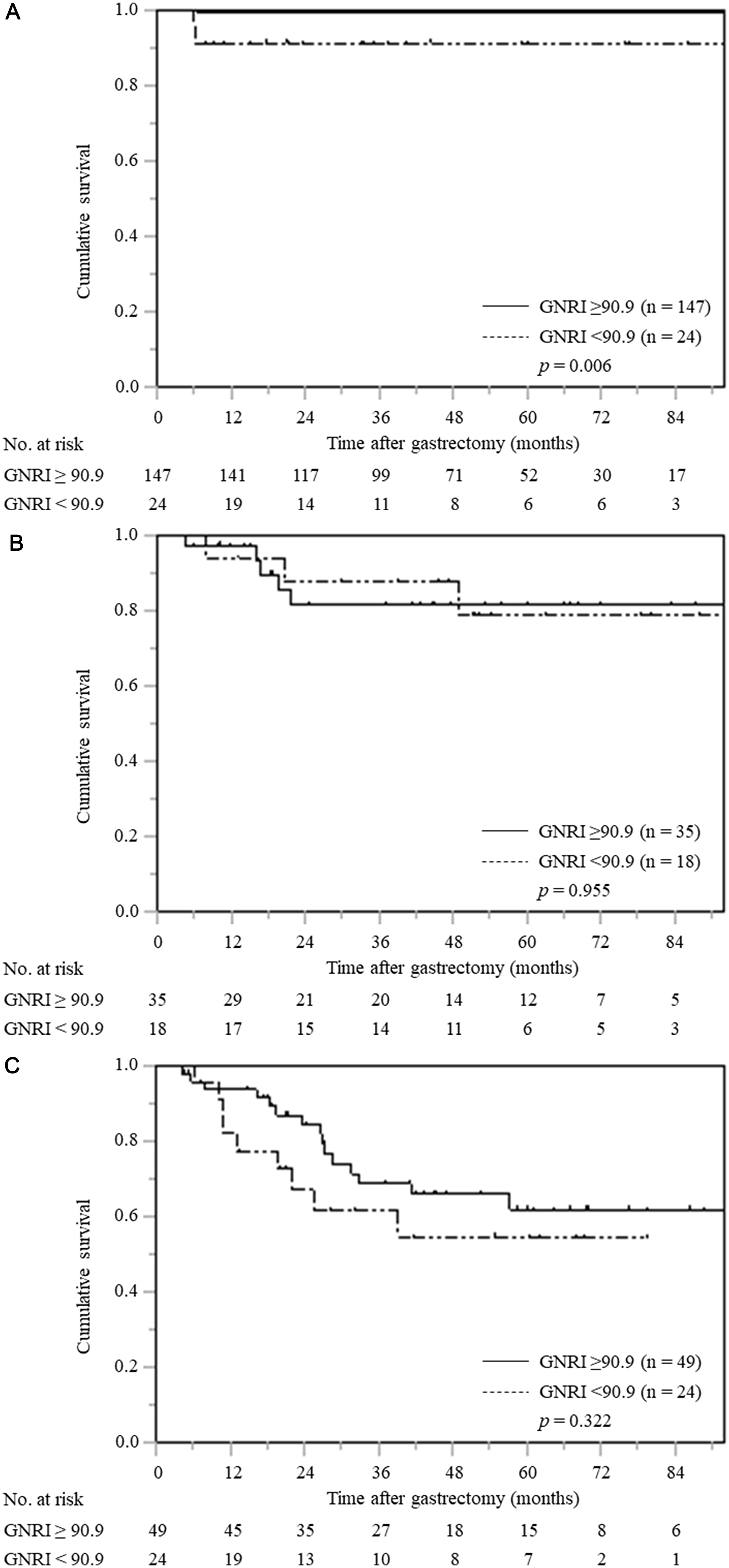 Cancer-specific survival curves based on GNRI according to pTNM stage.