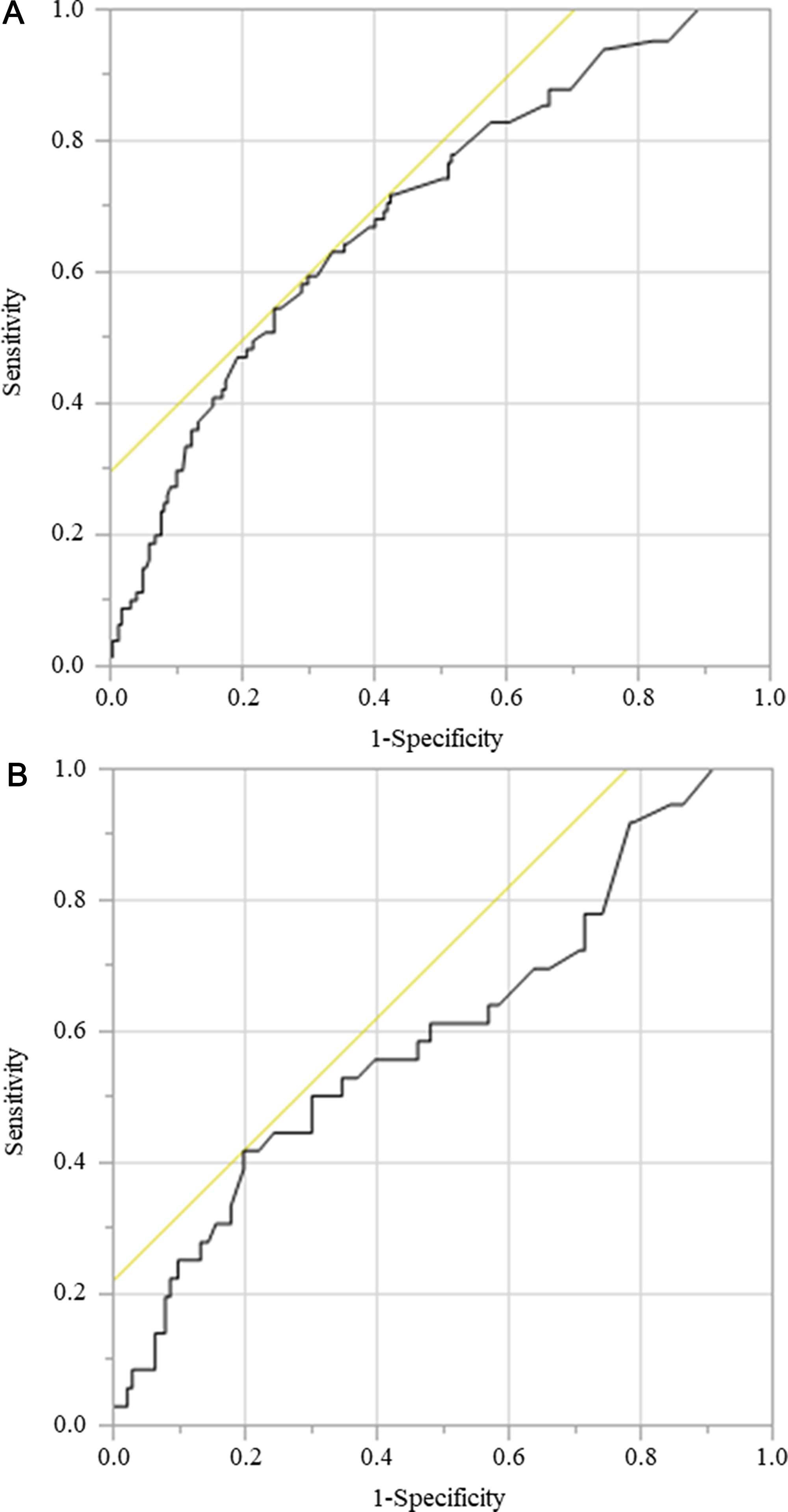 ROC for GNRI as a predictive factor for postoperative survival was plotted to verify the optimum cutoff value of GNRI.
