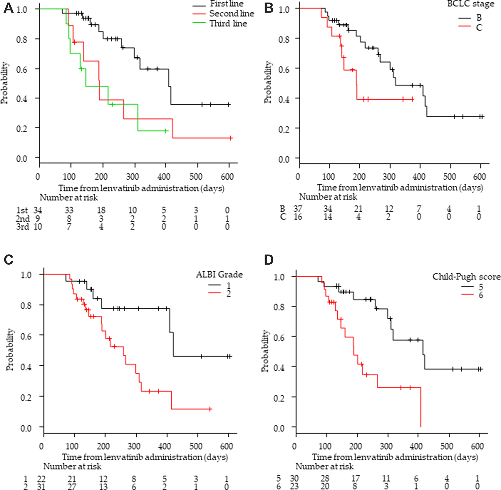 Kaplan–Meier analysis of progression-free survival among patients with advanced hepatocellular carcinoma treated with lenvatinib according to treatment lines and hepatic functional reserve.