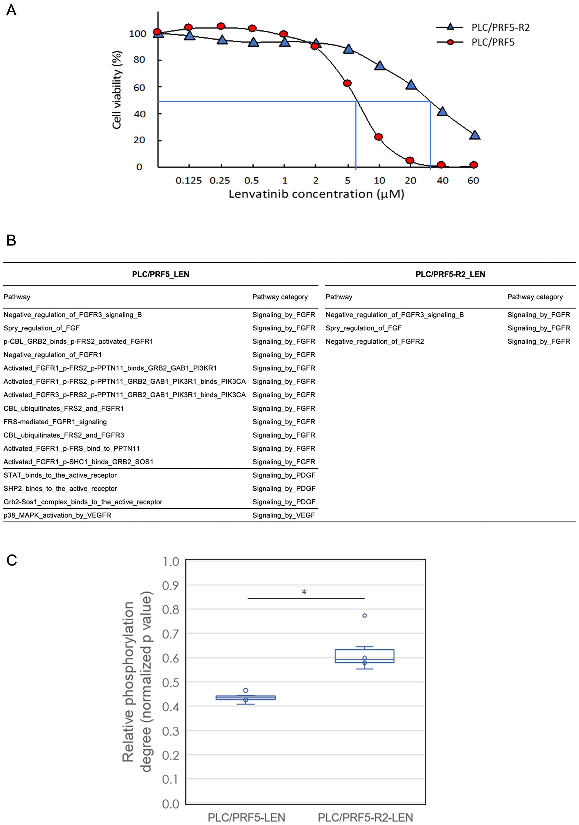 In vitro cell viability and signal transduction pathway analysis of sorafenib (SOR)-resistant cell line with lenvatinib treatment by a comprehensive protein phosphorylation array.