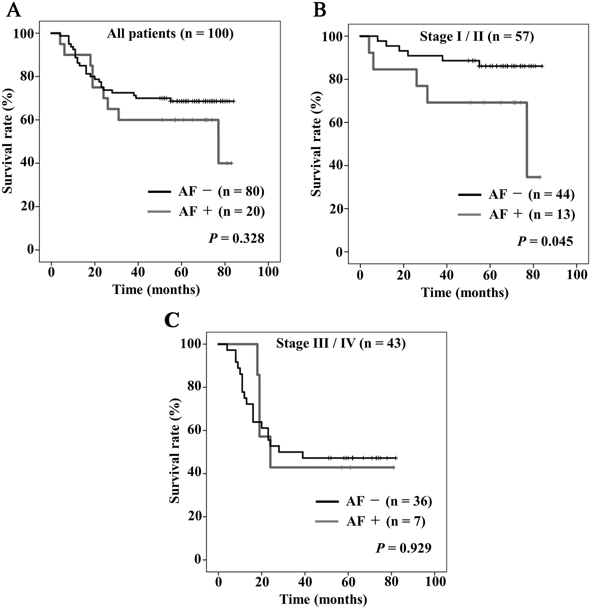 Kaplan–Meier curves of overall survival stratified by the presence (gray) or absence (black) of postoperative atrial fibrillation (AF).