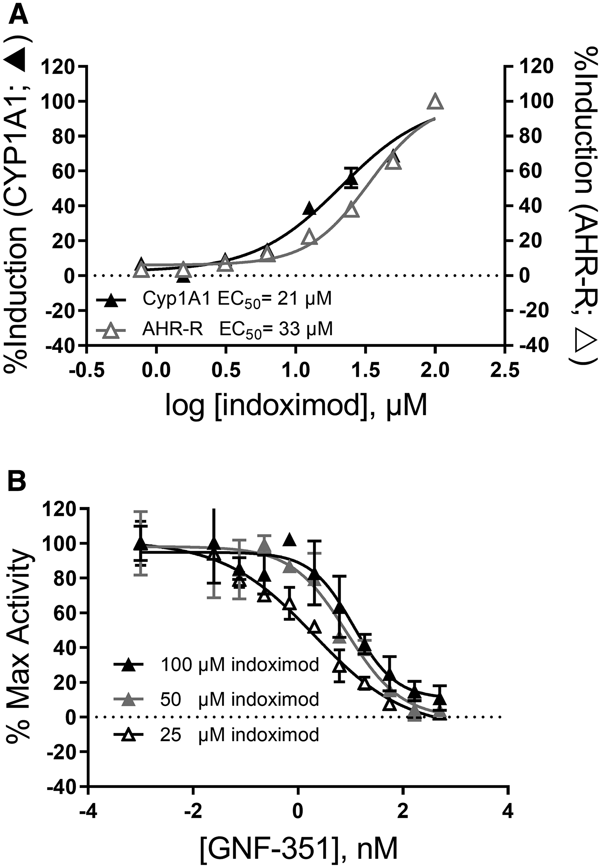 Indoximod can modulate transcription of AhR-controlled genes.
