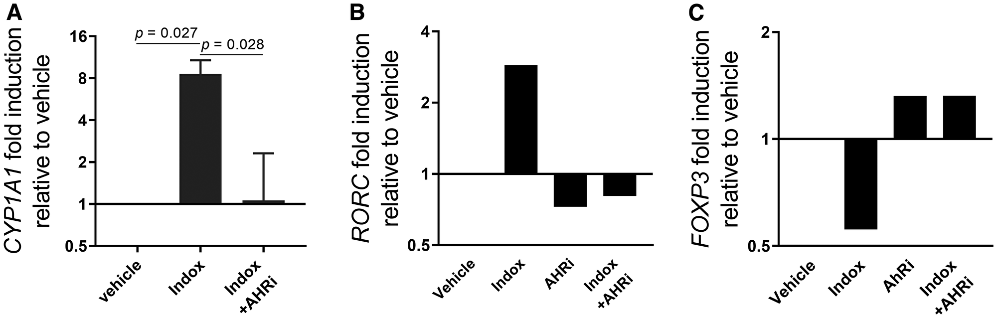 Indoximod regulates transcription of AhR-controlled genes in CD4+ T cells.