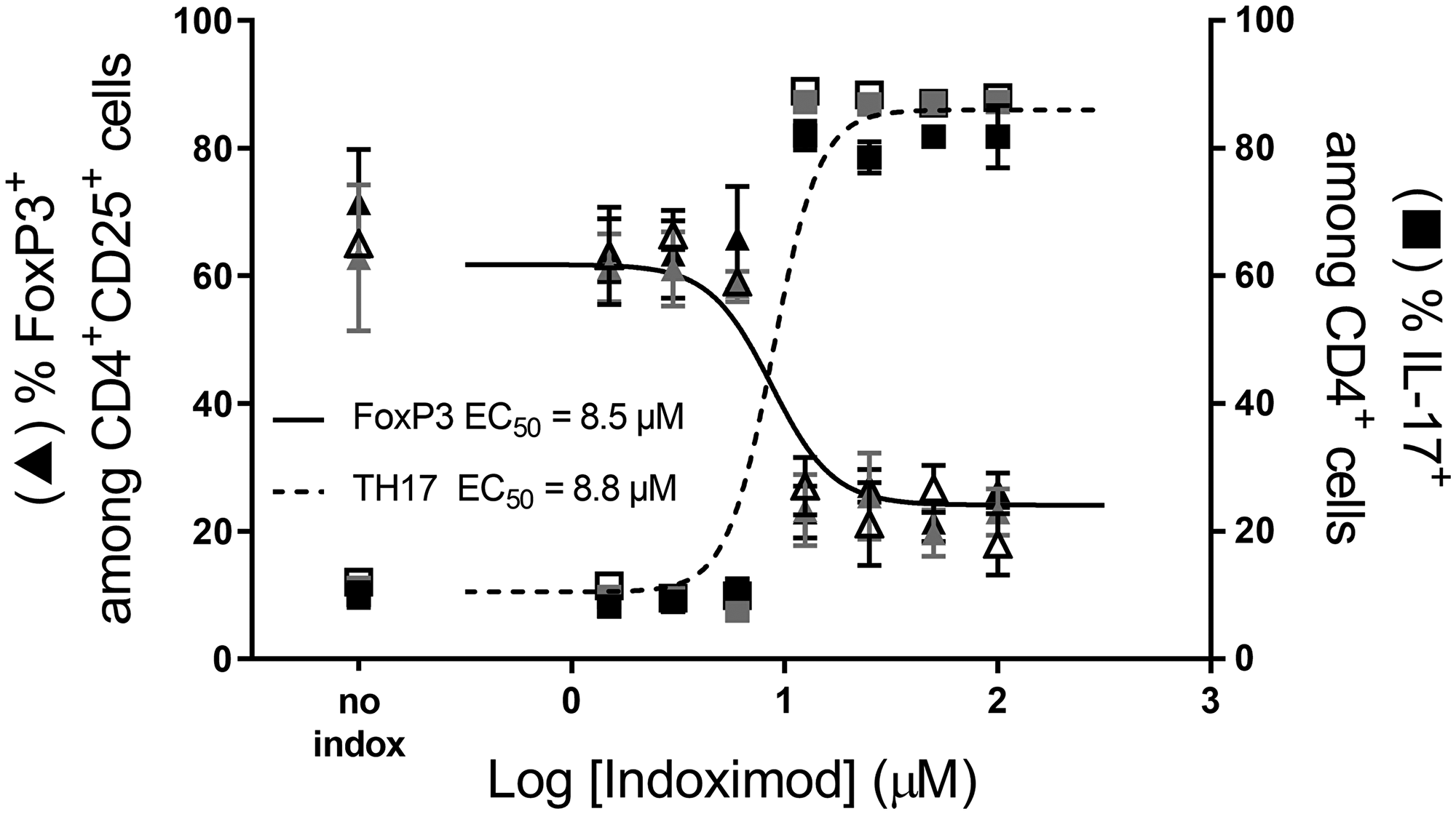 Indoximod favors CD4+ T cell differentiation to a TH17 helper phenotype while inhibiting differentiation to a Treg phenotype.