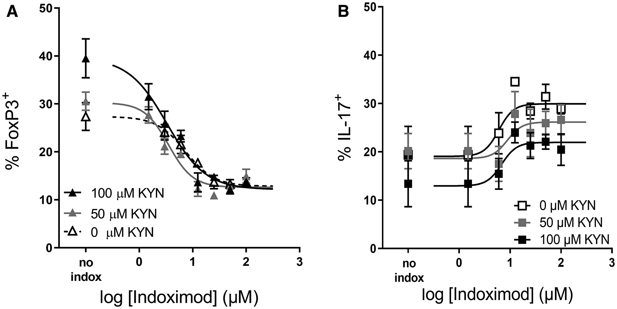 Indoximod opposes Kyn effects on Treg and TH17 differentiation.