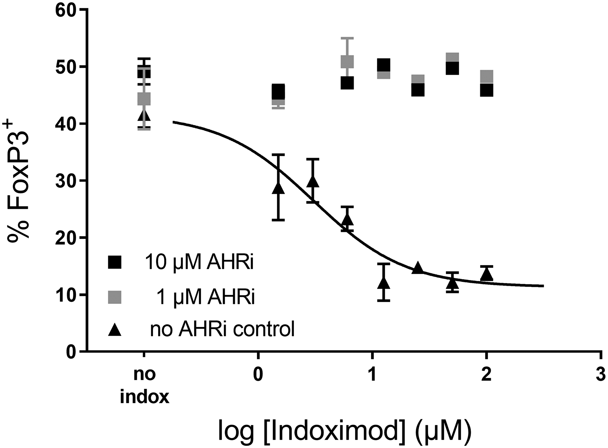 Indoximod effect on CD4+ T cell differentiation is inhibited by AhR inhibitors.
