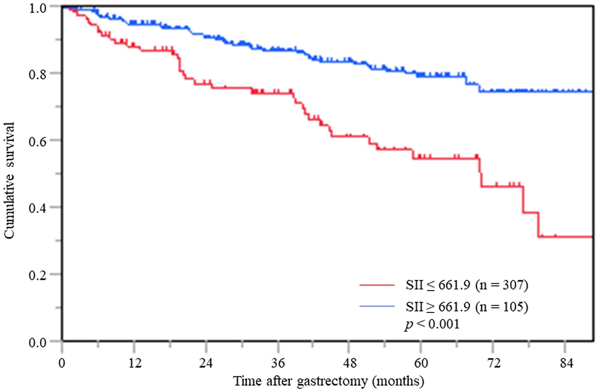 Postoperative OS based on SII in overall gastric cancer patients.