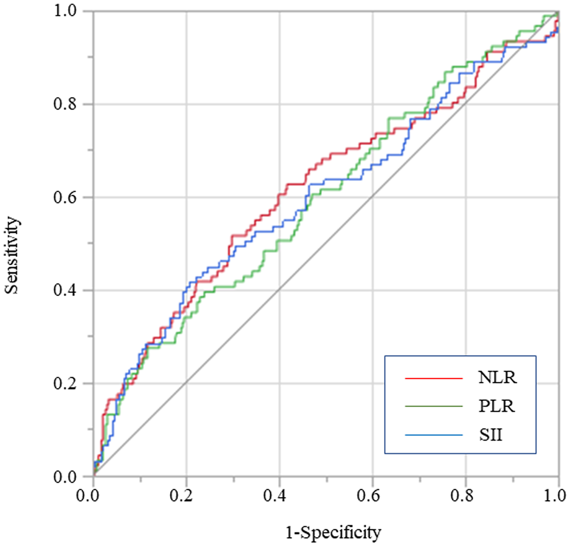 Predictive abilities of SII, NLR, and PLR for OS examined using ROC curve analysis in overall gastric cancer patients.