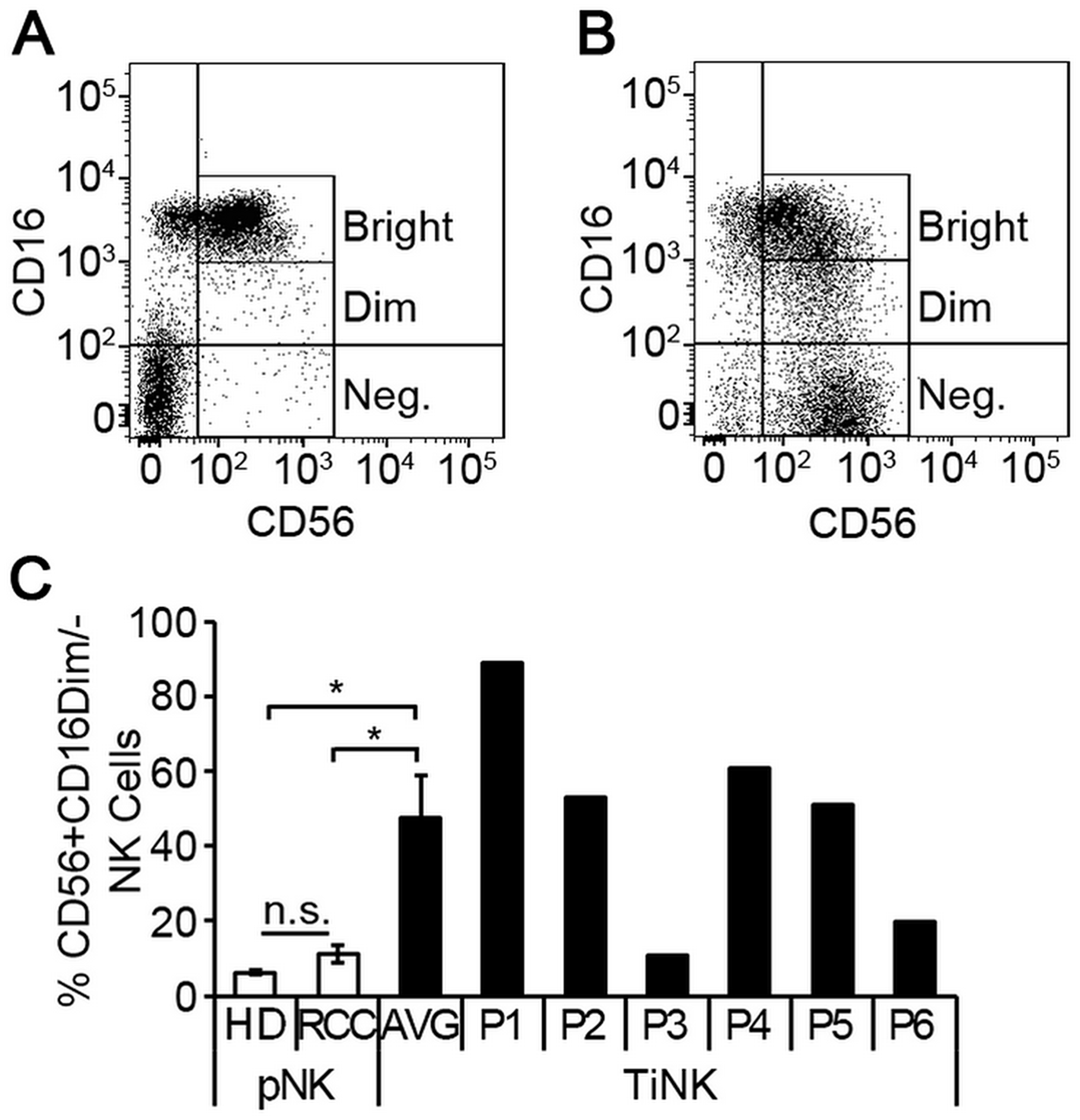 RCC tumor-infiltrated NK cells are phenotypically distinct from matched peripheral blood counterparts.