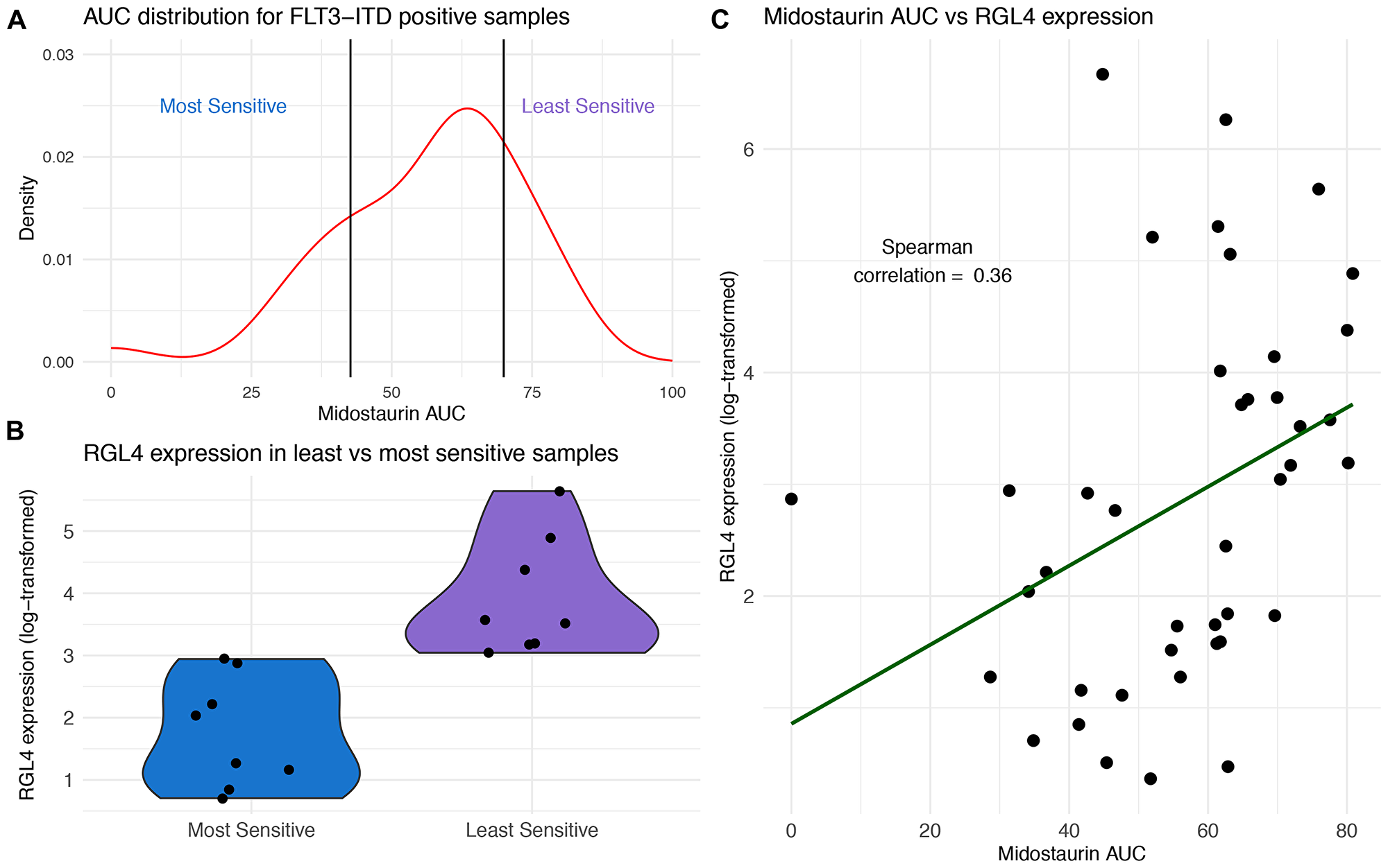 RGL4 expression correlates with response to midostaurin in FLT3-ITD positive samples.