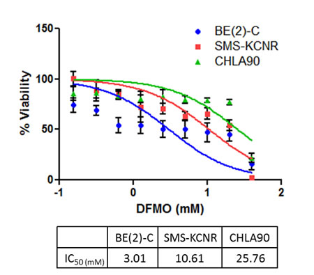 Sensitivity to DFMO treatment in three NB cell lines.