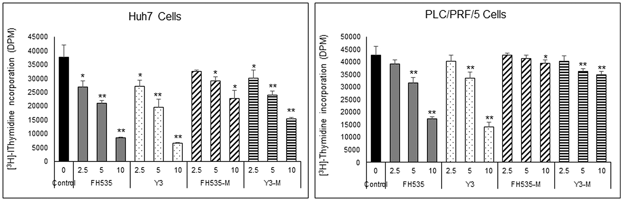 Effect of FH535 and Y3 Methylated derivatives on HCC cell proliferation.