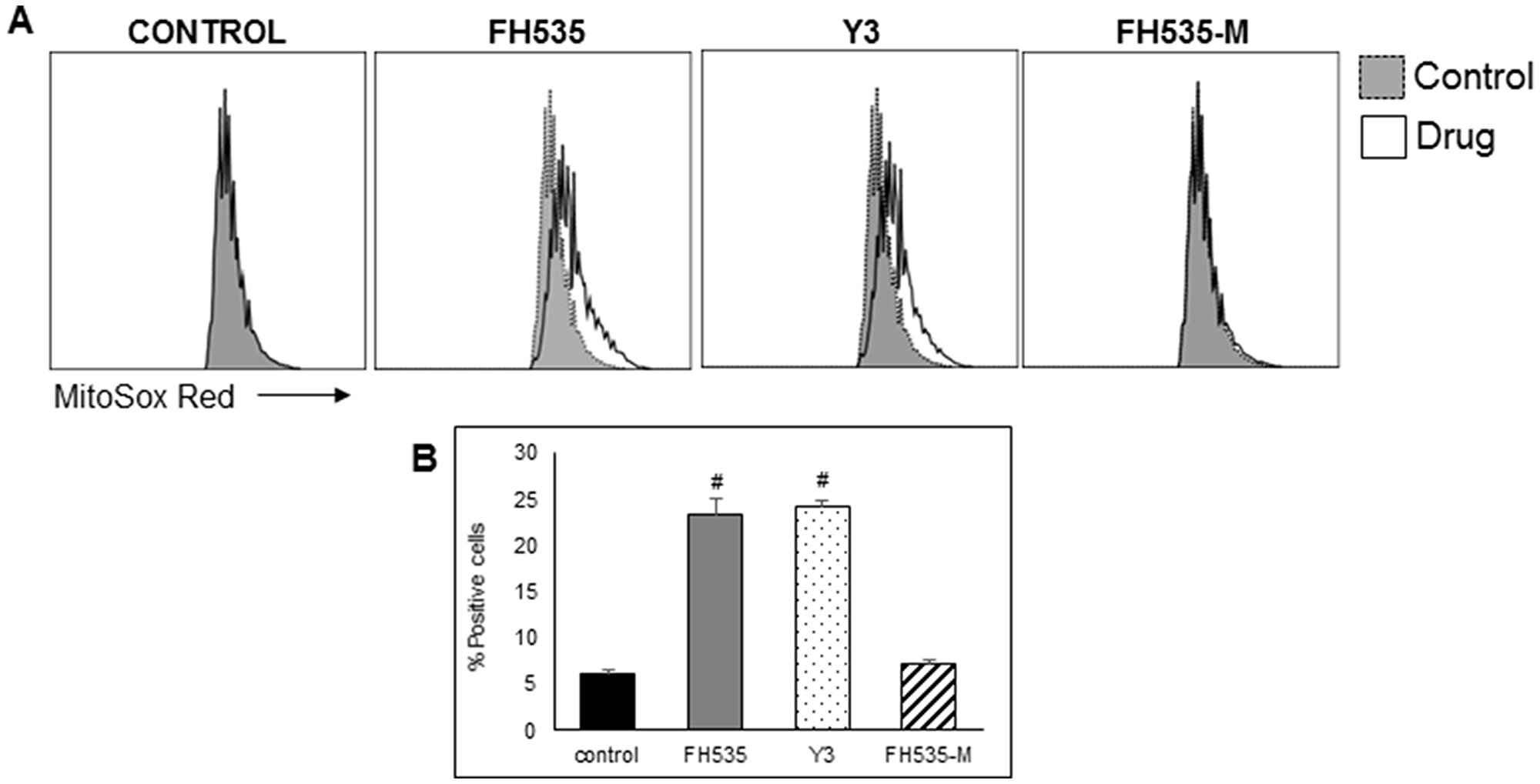 FH535 and its derivative Y3 increases mitochondrial superoxide generation in Huh7 cells.