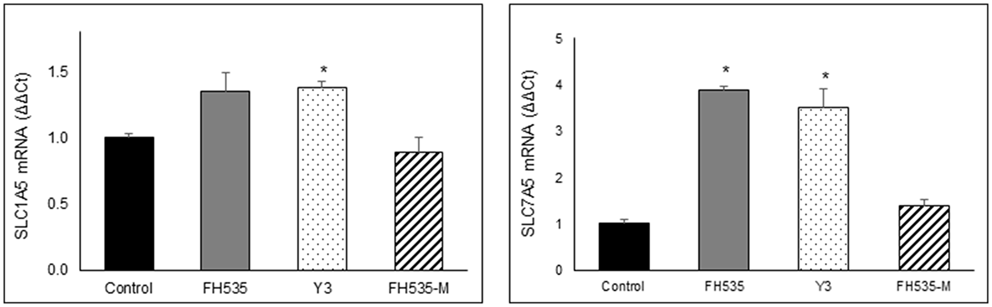 Relative expression of SLC1A5 and SLC7A5 mRNA were determined by real time-PCR after 48 treatment of Huh7 cells with 10 μM of the indicated compounds using B2M gene for normalization.