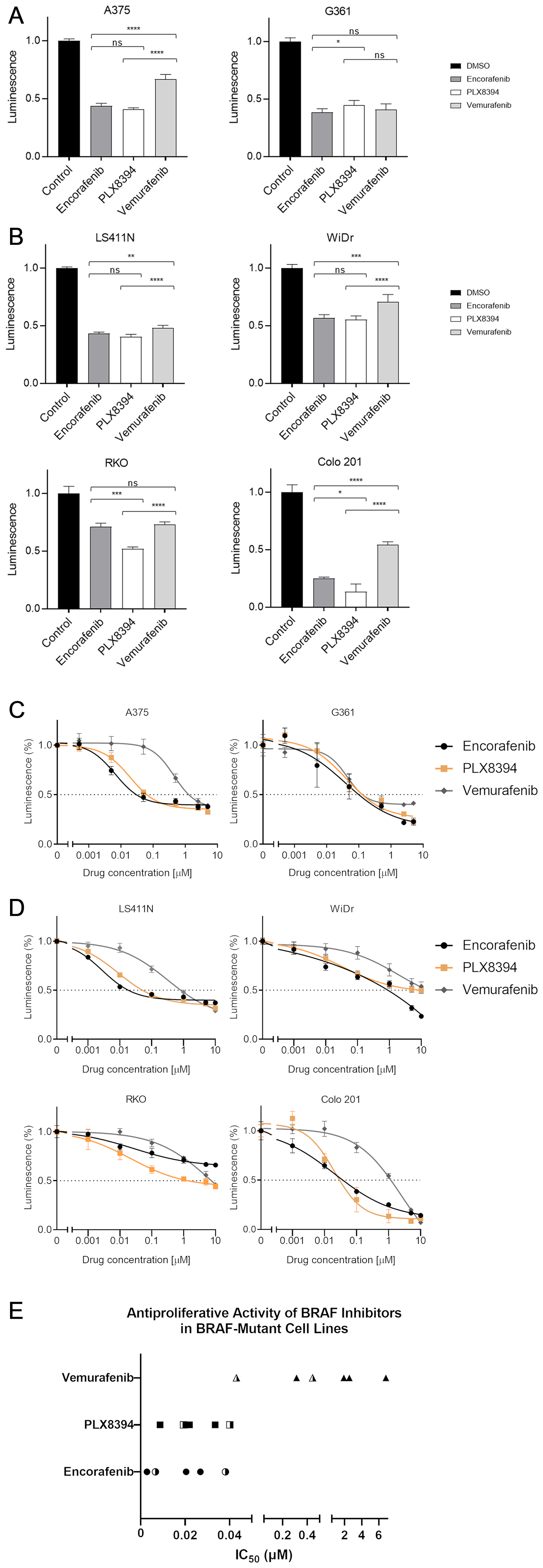 BRAF inhibitor-induced changes in cell viability.