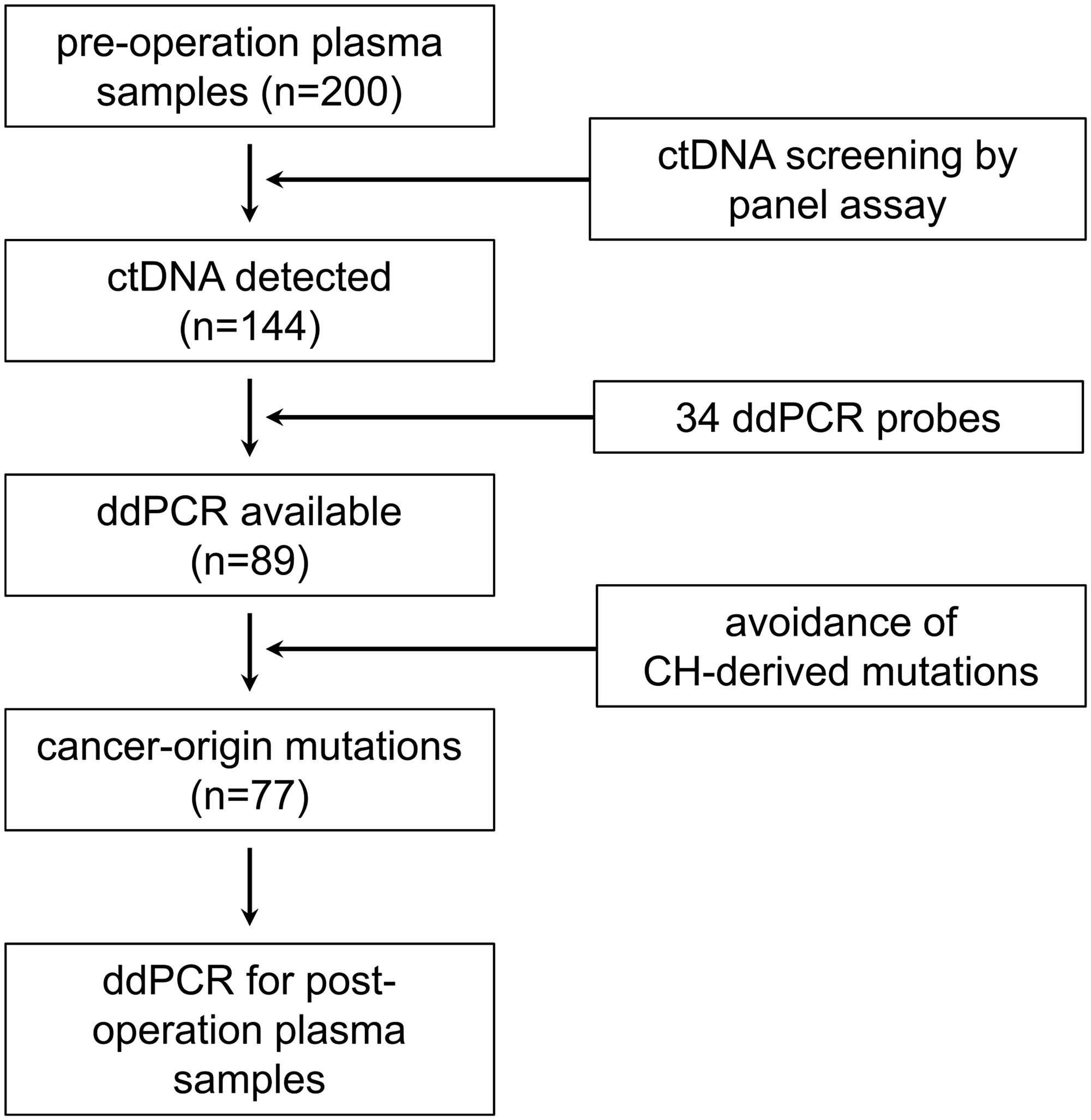 Analysis flow of liquid biopsy in this study.