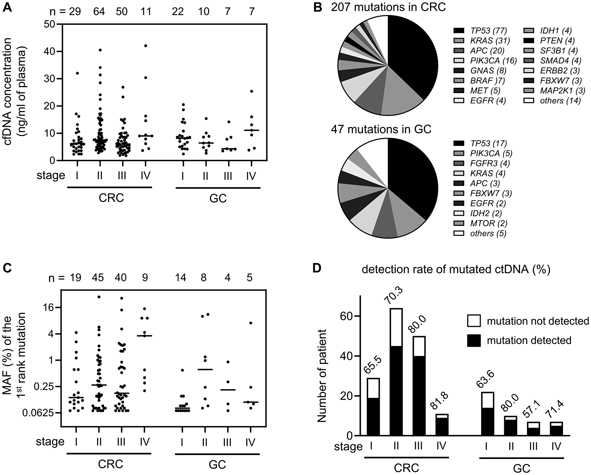 Detection of mutated ctDNA in the pre-operation plasma samples.