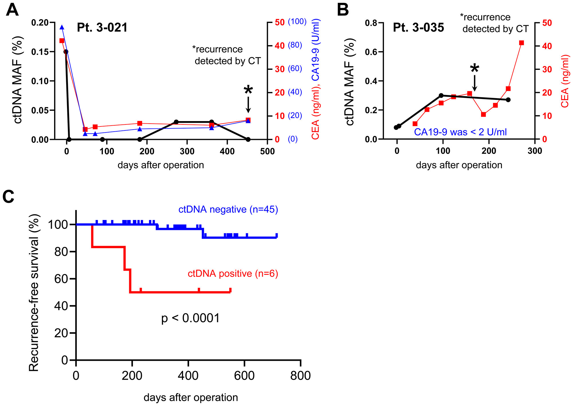 Analysis of mutated ctDNA for early detection of post-operative tumor recurrence.