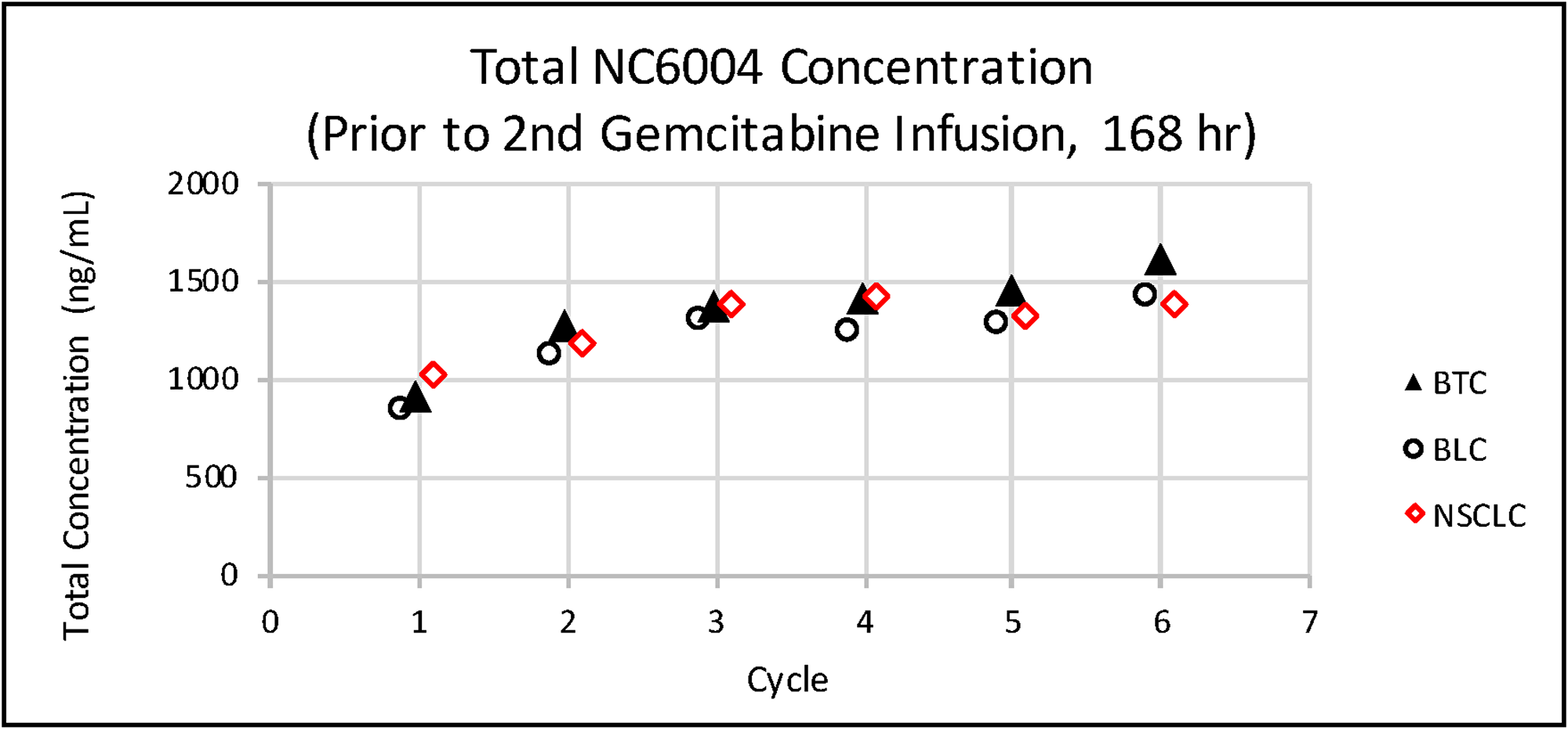 Mean total platinum concentrations prior to the second gemcitabine infusion (168 h) in each cycle in patients with various tumor types.