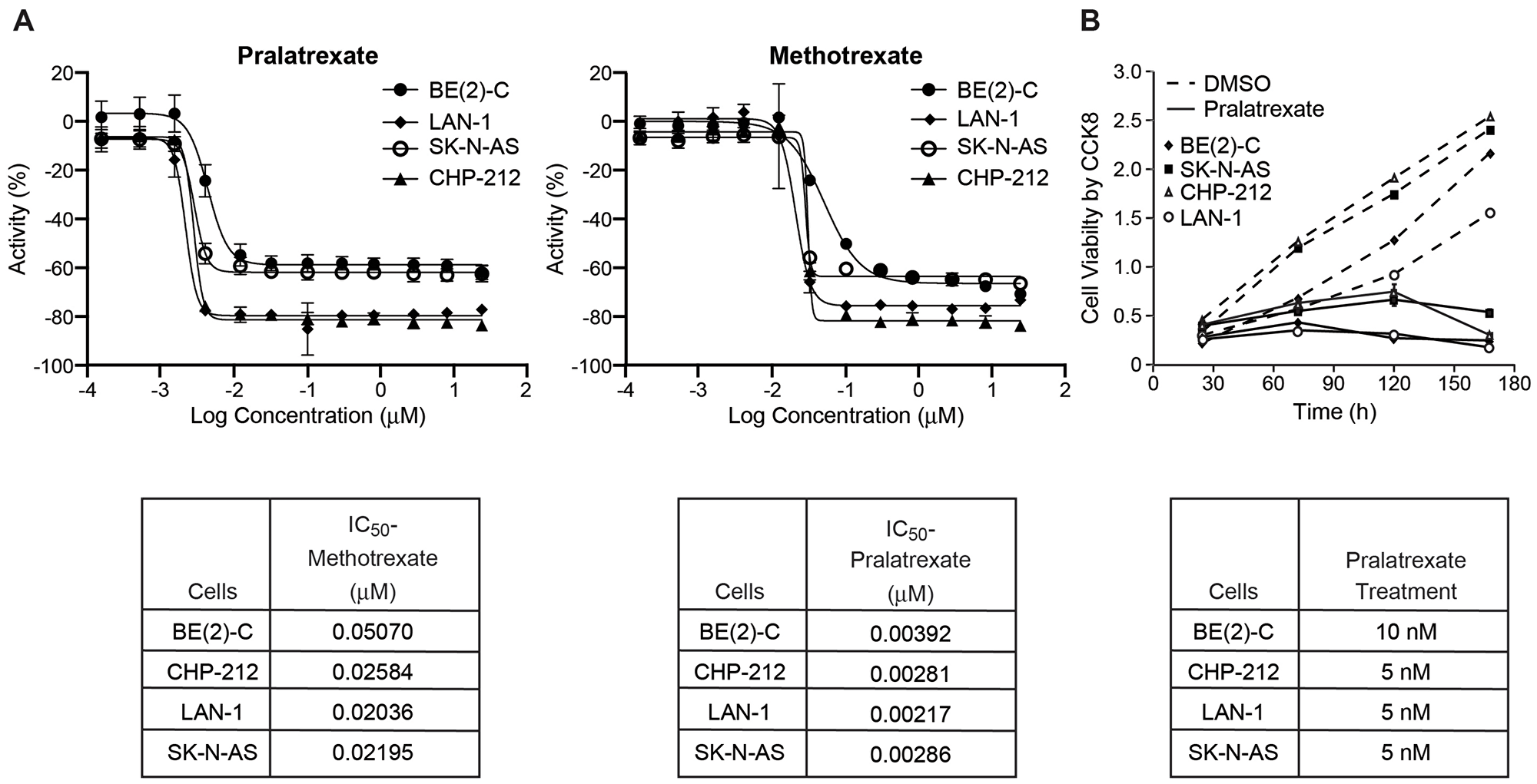 IC50 of human neuroblastoma cell lines BE(2)-C, CHP-212, and LAN-1 (MYCN-amplified) and SK-N-AS (non-MYCN-amplified).