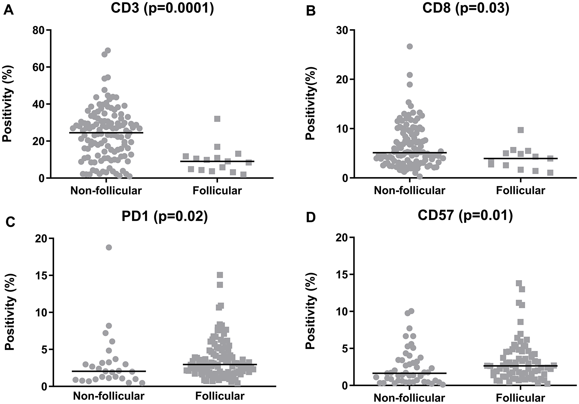 Quantification of the tumor-infiltrating lymphocytes in the follicular lymphoma samples, categorized according to the predominant infiltration pattern.